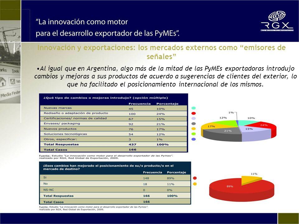 Al igual que en Argentina, algo más de la mitad de las PyMEs exportadoras introdujo cambios y mejoras a sus productos de acuerdo a sugerencias de clientes del exterior, lo que ha facilitado el posicionamiento internacional de los mismos.