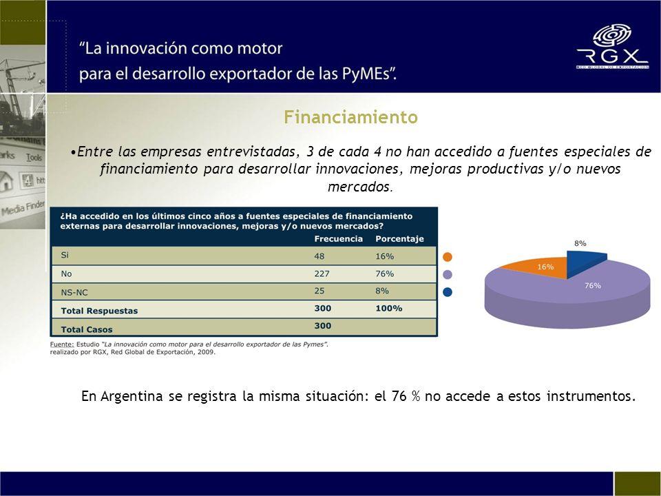 Entre las empresas entrevistadas, 3 de cada 4 no han accedido a fuentes especiales de financiamiento para desarrollar innovaciones, mejoras productiva
