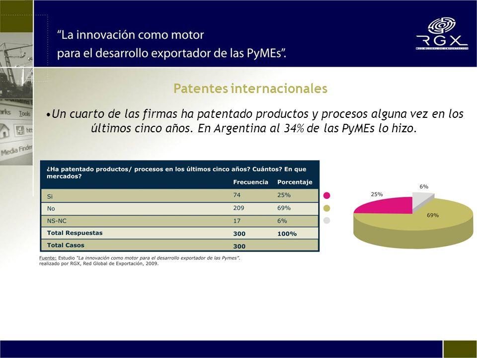 Un cuarto de las firmas ha patentado productos y procesos alguna vez en los últimos cinco años. En Argentina al 34% de las PyMEs lo hizo. Patentes int