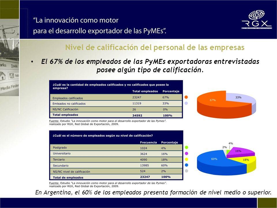 Nivel de calificación del personal de las empresas El 67% de los empleados de las PyMEs exportadoras entrevistadas posee algún tipo de calificación. E
