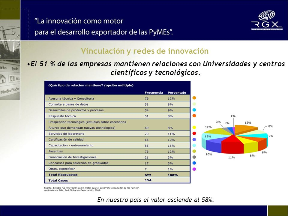 El 51 % de las empresas mantienen relaciones con Universidades y centros científicos y tecnológicos. En nuestro país el valor asciende al 58%. Vincula