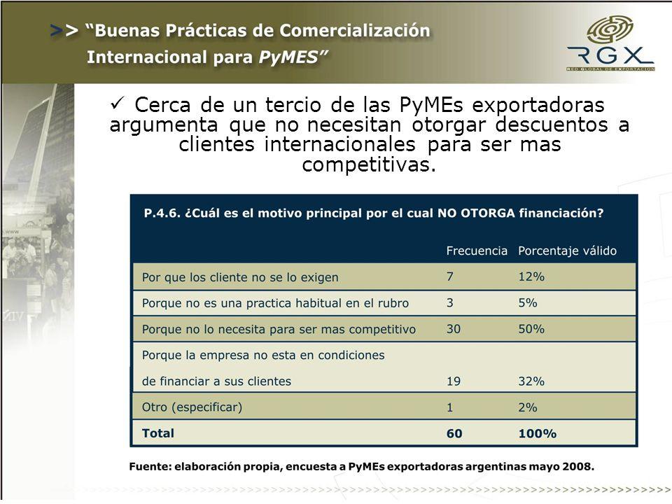 Cerca de un tercio de las PyMEs exportadoras argumenta que no necesitan otorgar descuentos a clientes internacionales para ser mas competitivas.