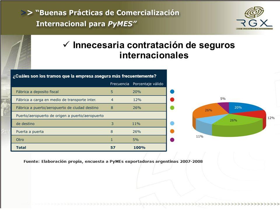 Innecesaria contratación de seguros internacionales ¿Cuáles son los tramos que la empresa asegura más frecuentemente.