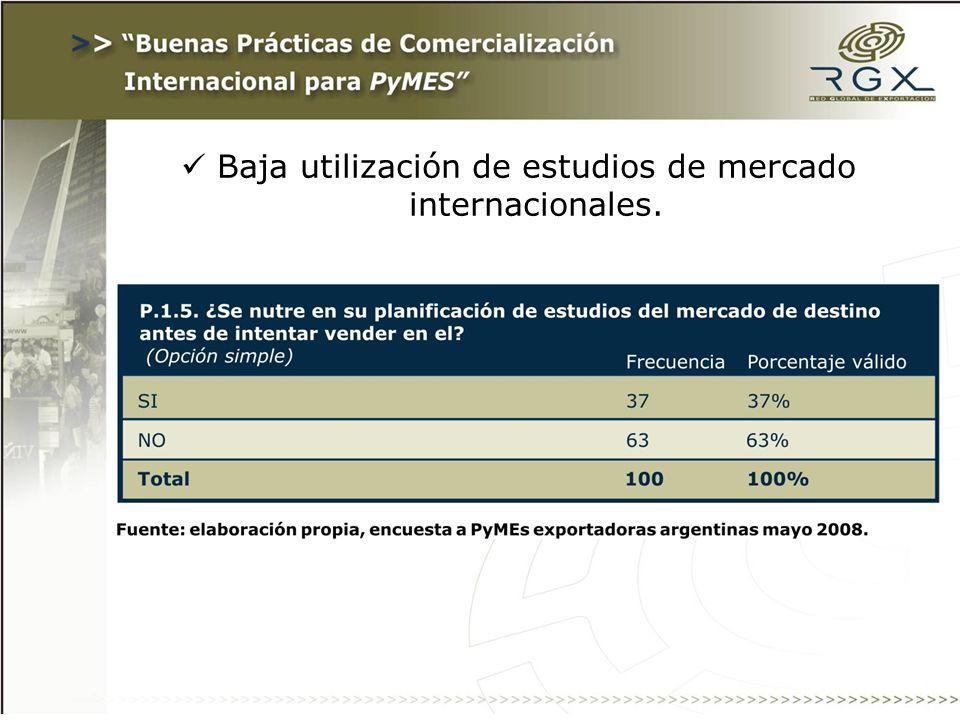Baja utilización de estudios de mercado internacionales.