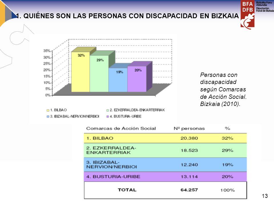 13 Personas con discapacidad según Comarcas de Acción Social. Bizkaia (2010). 1. QUIÉNES SON LAS PERSONAS CON DISCAPACIDAD EN BIZKAIA
