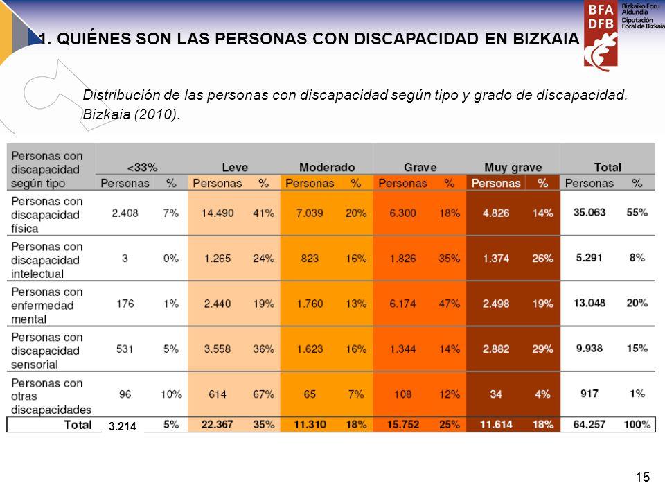 15 Distribución de las personas con discapacidad según tipo y grado de discapacidad. Bizkaia (2010). 3.214 1. QUIÉNES SON LAS PERSONAS CON DISCAPACIDA