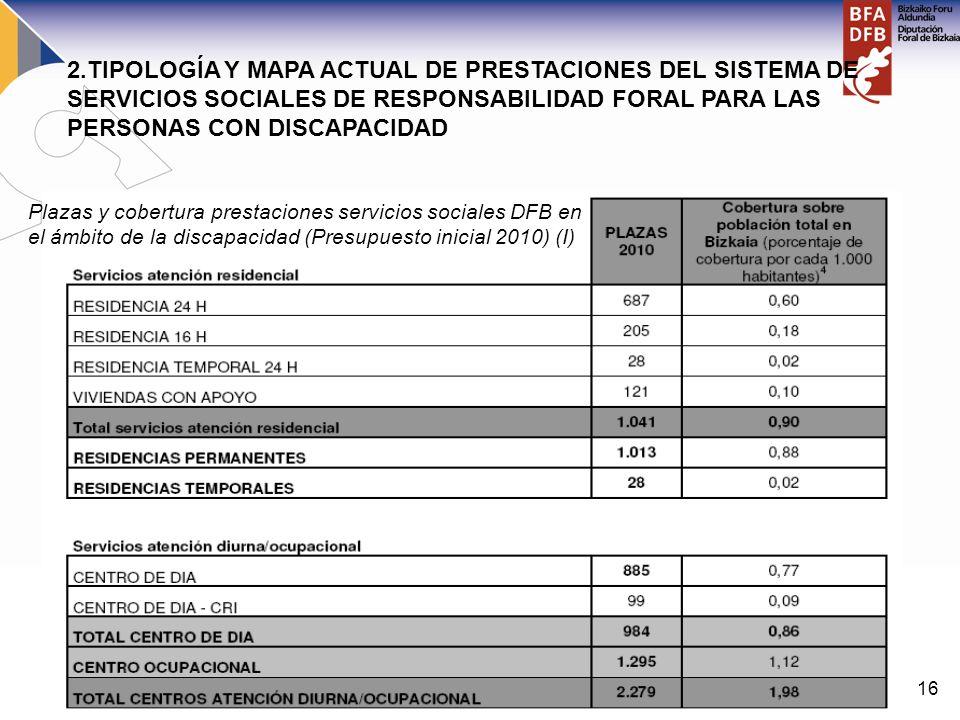 16 2.TIPOLOGÍA Y MAPA ACTUAL DE PRESTACIONES DEL SISTEMA DE SERVICIOS SOCIALES DE RESPONSABILIDAD FORAL PARA LAS PERSONAS CON DISCAPACIDAD Plazas y co