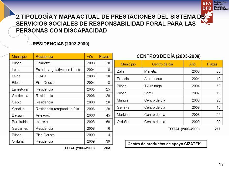 17 CENTROS DE DÍA (2003-2009) MunicipioCentro de díaAñoPlazas ZallaMimetiz200330 ErandioAstrabudua200419 BilbaoTxurdinaga200450 BilbaoSortu200719 Mung