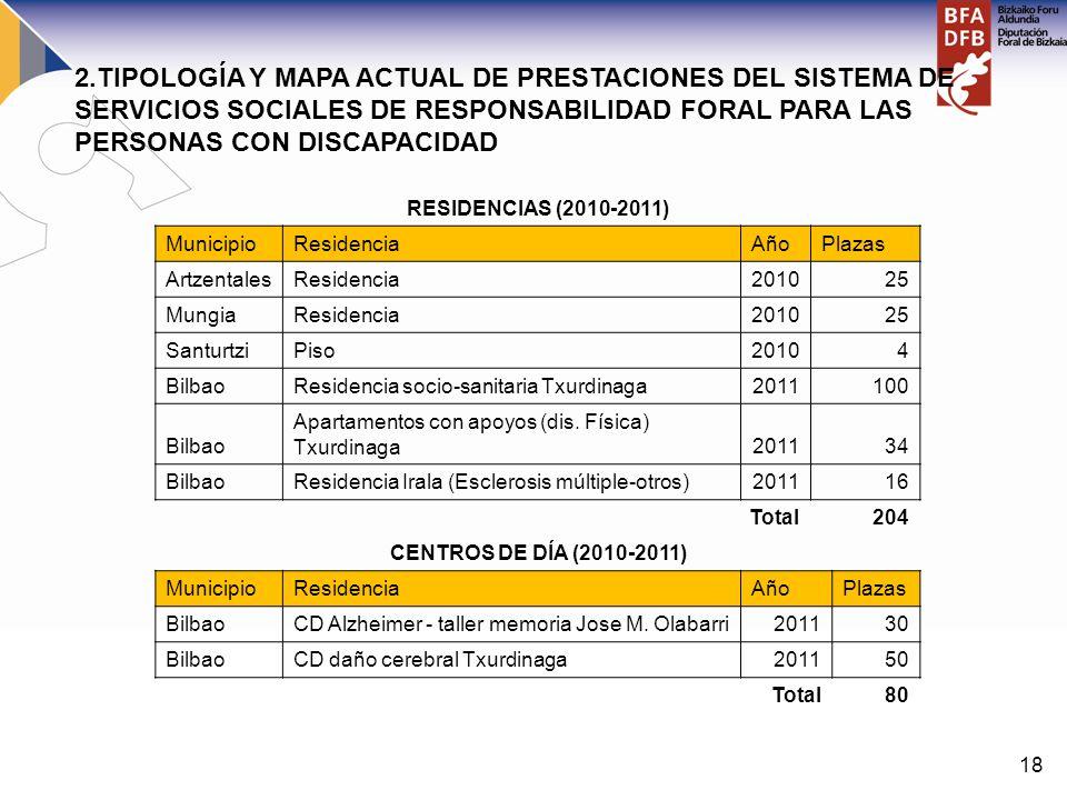 18 RESIDENCIAS (2010-2011) MunicipioResidenciaAñoPlazas ArtzentalesResidencia201025 MungiaResidencia201025 SanturtziPiso20104 BilbaoResidencia socio-s