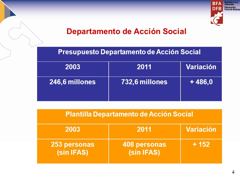 4 Presupuesto Departamento de Acción Social 20032011Variación 246,6 millones732,6 millones+ 486,0 Plantilla Departamento de Acción Social 20032011Vari