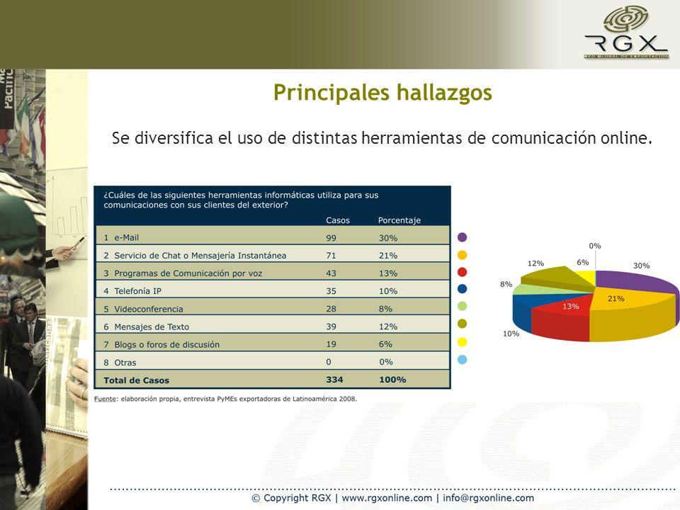 Se diversifica el uso de distintas herramientas de comunicación online.