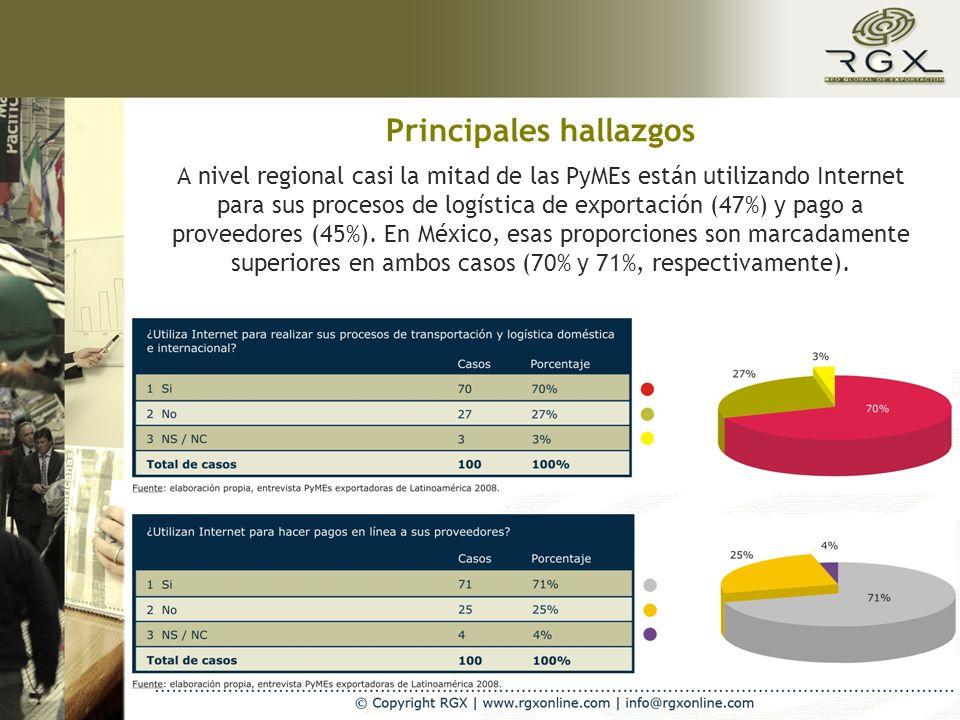 Principales hallazgos A nivel regional casi la mitad de las PyMEs están utilizando Internet para sus procesos de logística de exportación (47%) y pago a proveedores (45%).