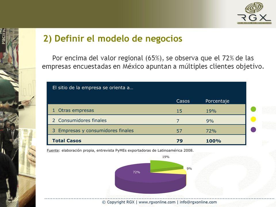 2) Definir el modelo de negocios Por encima del valor regional (65%), se observa que el 72% de las empresas encuestadas en México apuntan a múltiples clientes objetivo.