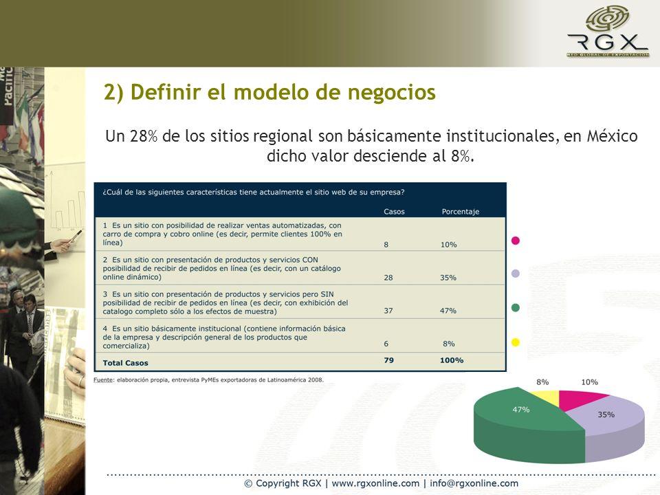 2) Definir el modelo de negocios Un 28% de los sitios regional son básicamente institucionales, en México dicho valor desciende al 8%.