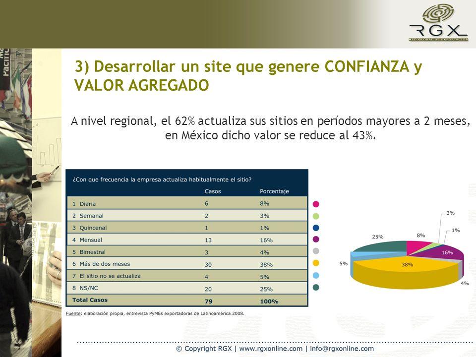 3) Desarrollar un site que genere CONFIANZA y VALOR AGREGADO A nivel regional, el 62% actualiza sus sitios en períodos mayores a 2 meses, en México di