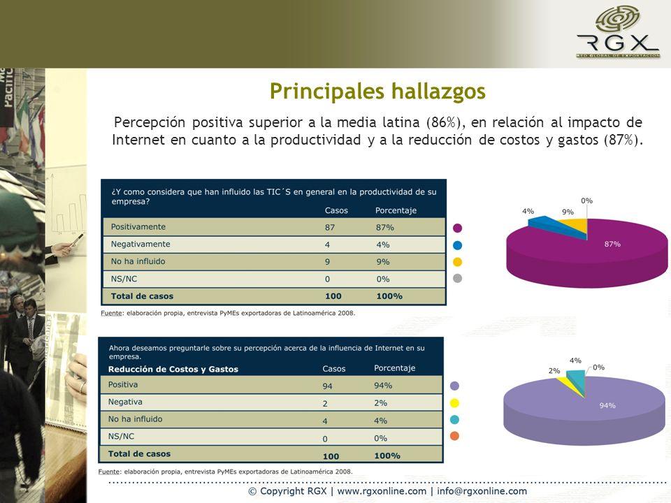 Percepción positiva superior a la media latina (86%), en relación al impacto de Internet en cuanto a la productividad y a la reducción de costos y gas