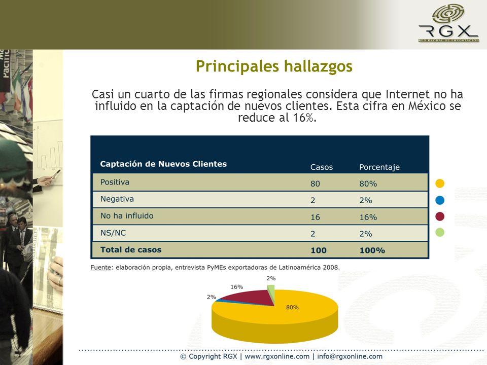 Casi un cuarto de las firmas regionales considera que Internet no ha influido en la captación de nuevos clientes. Esta cifra en México se reduce al 16