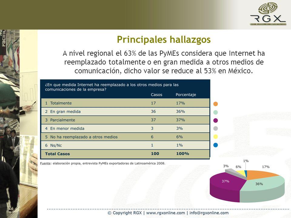 A nivel regional el 63% de las PyMEs considera que Internet ha reemplazado totalmente o en gran medida a otros medios de comunicación, dicho valor se reduce al 53% en México.
