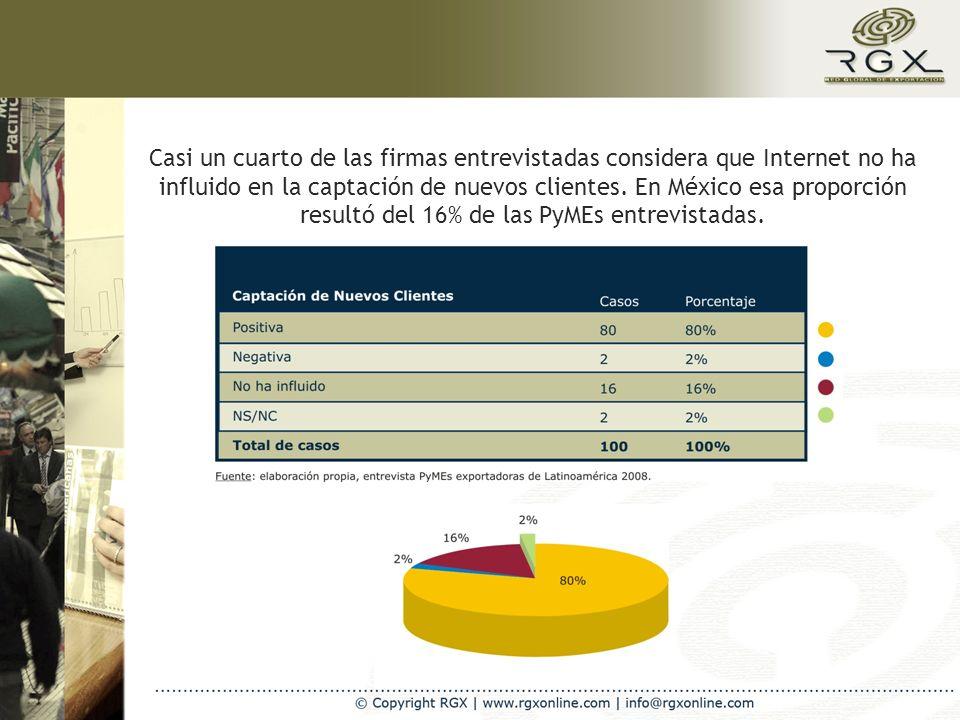 Casi un cuarto de las firmas entrevistadas considera que Internet no ha influido en la captación de nuevos clientes. En México esa proporción resultó