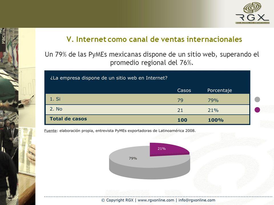 V. Internet como canal de ventas internacionales Un 79% de las PyMEs mexicanas dispone de un sitio web, superando el promedio regional del 76%.