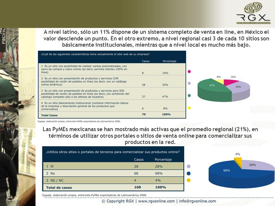A nivel latino, sólo un 11% dispone de un sistema completo de venta en line, en México el valor desciende un punto. En el otro extremo, a nivel region
