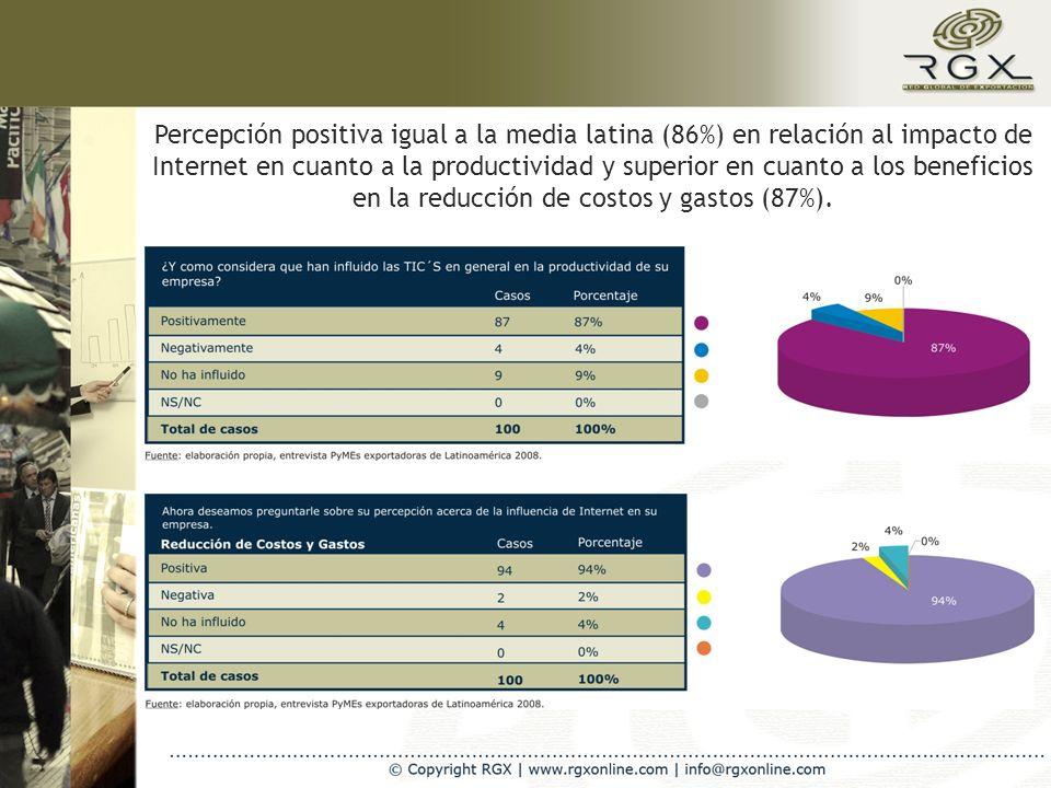 Percepción positiva igual a la media latina (86%) en relación al impacto de Internet en cuanto a la productividad y superior en cuanto a los beneficios en la reducción de costos y gastos (87%).