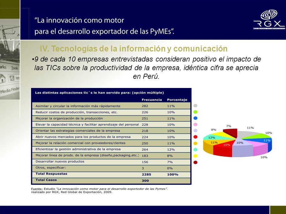 9 de cada 10 empresas entrevistadas consideran positivo el impacto de las TICs sobre la productividad de la empresa, idéntica cifra se aprecia en Perú.