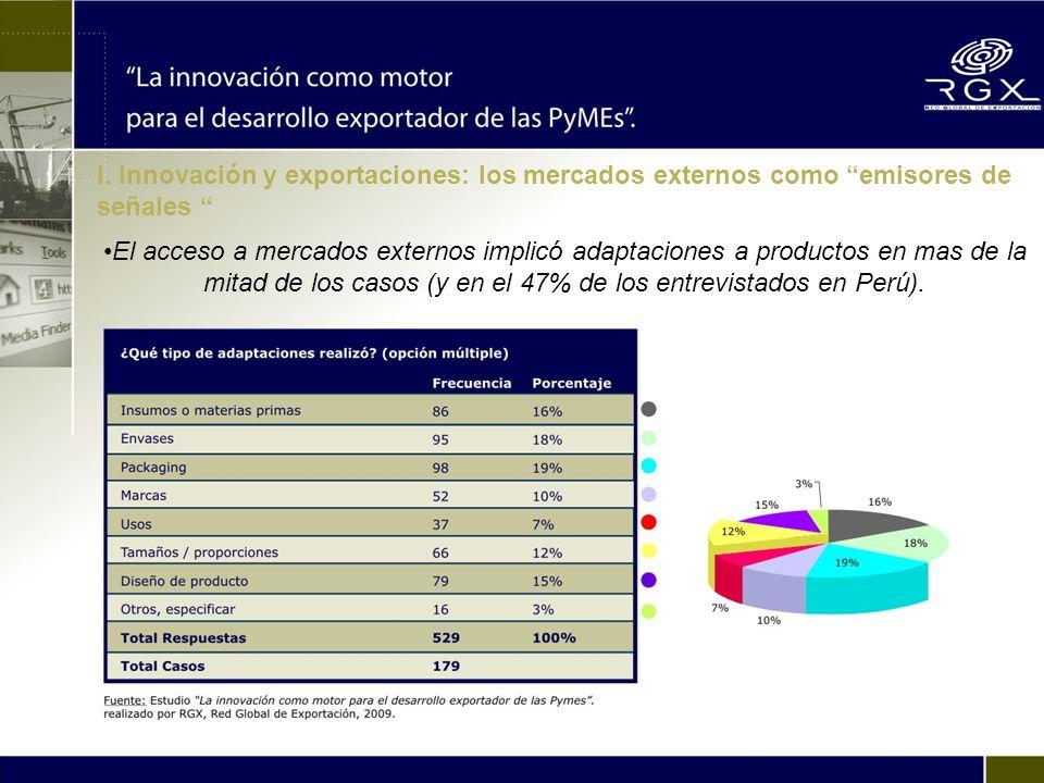El acceso a mercados externos implicó adaptaciones a productos en mas de la mitad de los casos (y en el 47% de los entrevistados en Perú).