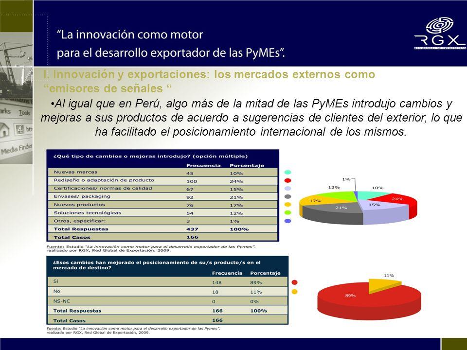 Al igual que en Perú, algo más de la mitad de las PyMEs introdujo cambios y mejoras a sus productos de acuerdo a sugerencias de clientes del exterior, lo que ha facilitado el posicionamiento internacional de los mismos.