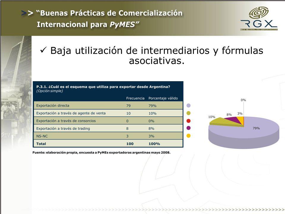 Baja utilización de intermediarios y fórmulas asociativas.