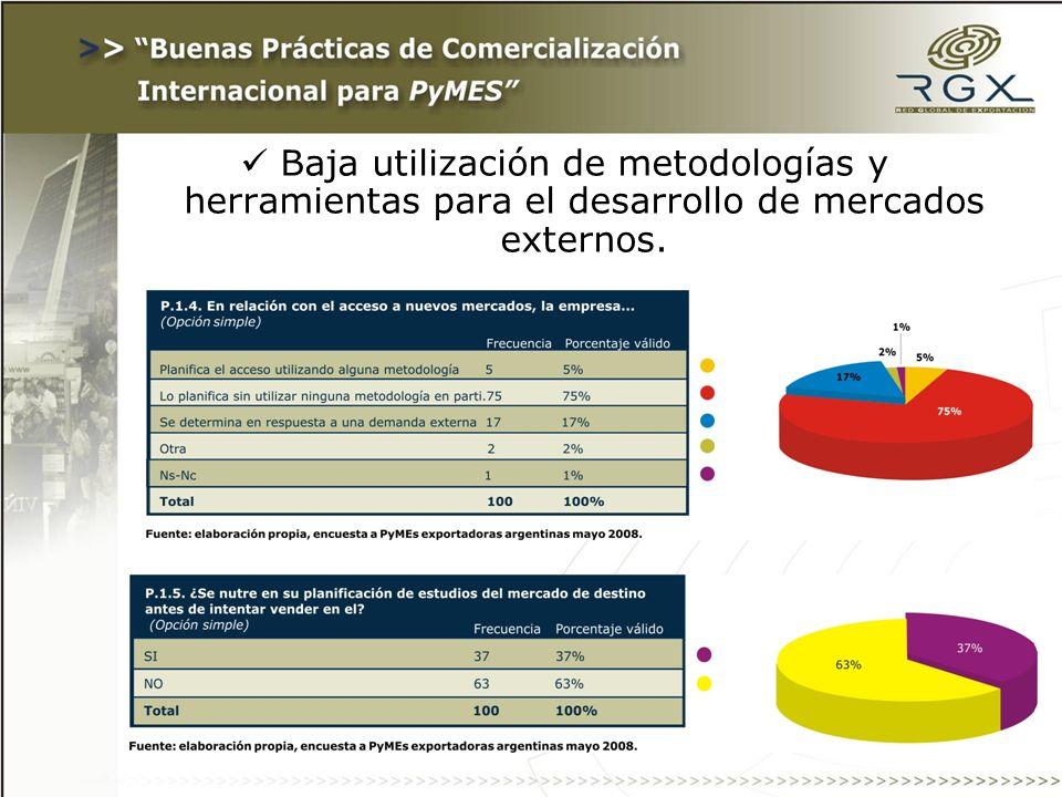 Baja utilización de metodologías y herramientas para el desarrollo de mercados externos.