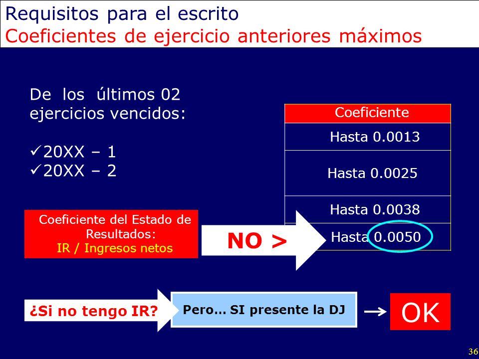 36 Requisitos para el escrito Coeficientes de ejercicio anteriores máximos Coeficiente Hasta 0.0013 Hasta 0.0025 Hasta 0.0038 Hasta 0.0050 Coeficiente
