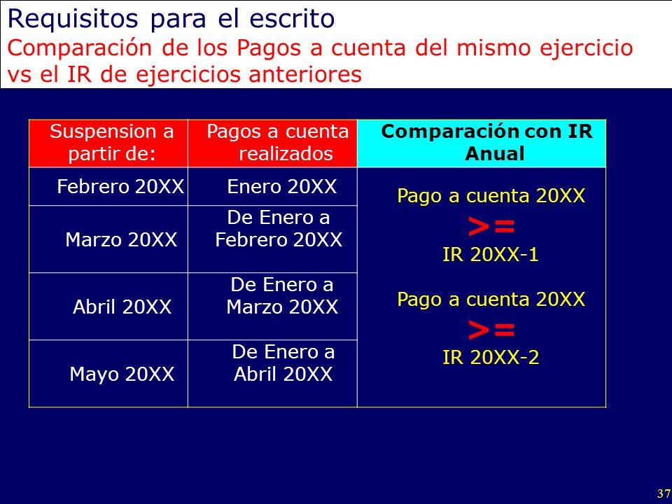 37 Requisitos para el escrito Comparación de los Pagos a cuenta del mismo ejercicio vs el IR de ejercicios anteriores Suspension a partir de: Pagos a