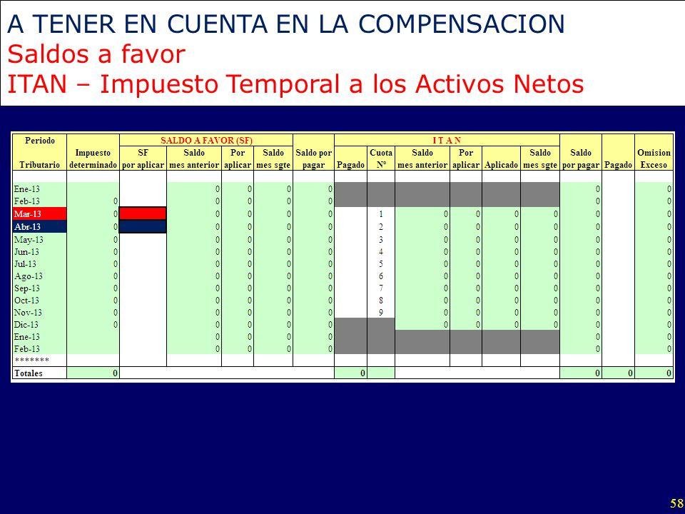 58 A TENER EN CUENTA EN LA COMPENSACION Saldos a favor ITAN – Impuesto Temporal a los Activos Netos