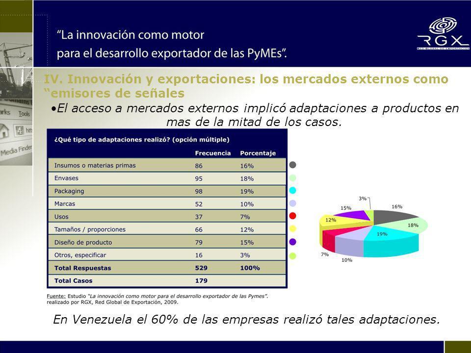 El acceso a mercados externos implicó adaptaciones a productos en mas de la mitad de los casos.