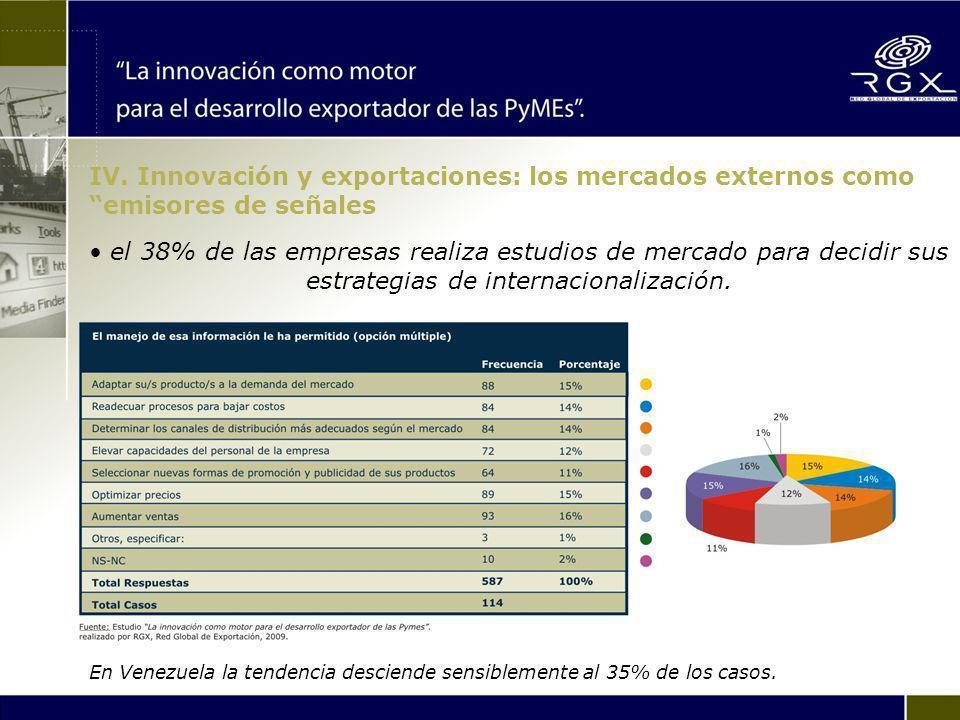En Venezuela la tendencia desciende sensiblemente al 35% de los casos.