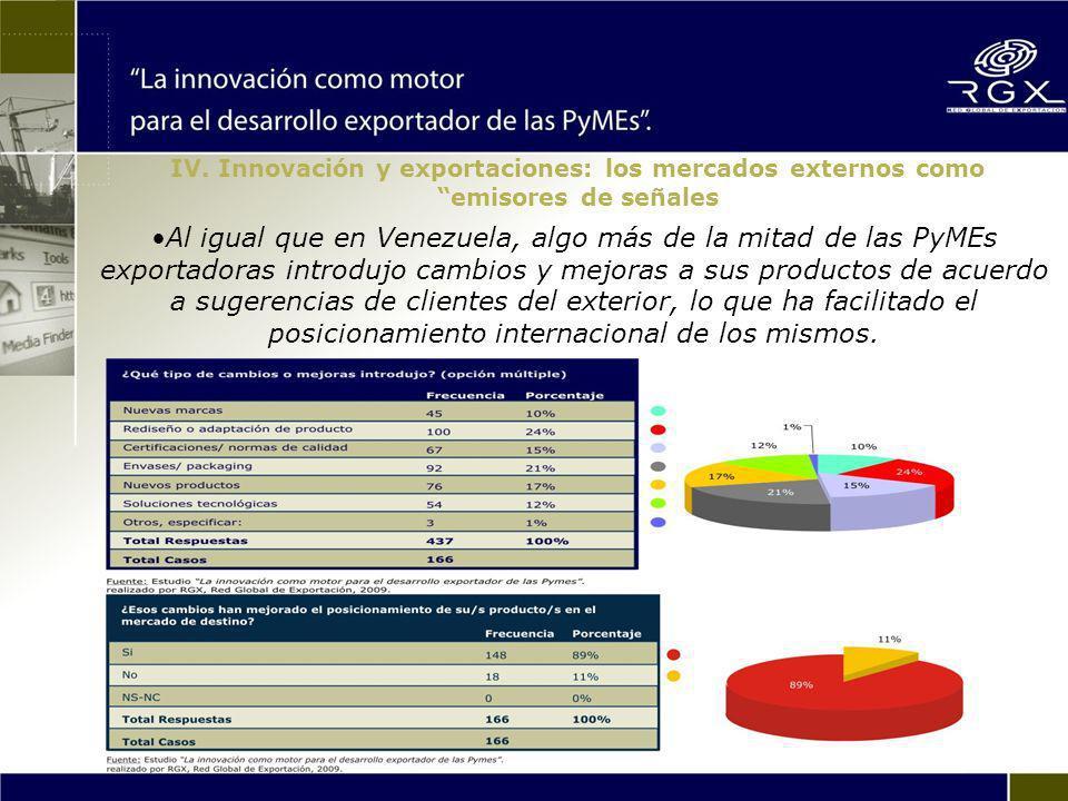 Al igual que en Venezuela, algo más de la mitad de las PyMEs exportadoras introdujo cambios y mejoras a sus productos de acuerdo a sugerencias de clientes del exterior, lo que ha facilitado el posicionamiento internacional de los mismos.