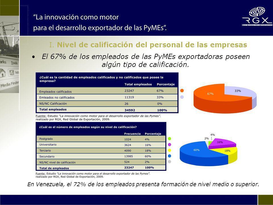 I. Nivel de calificación del personal de las empresas El 67% de los empleados de las PyMEs exportadoras poseen algún tipo de calificación. En Venezuel