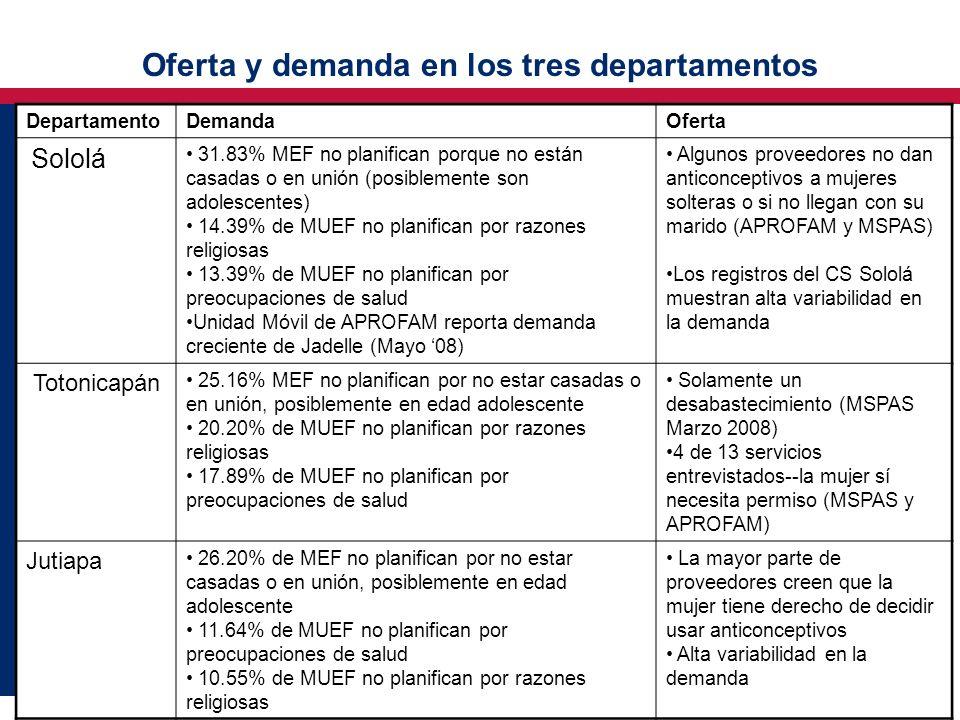 Oferta y demanda en los tres departamentos DepartamentoDemandaOferta Sololá 31.83% MEF no planifican porque no están casadas o en unión (posiblemente