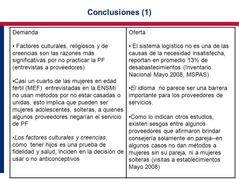 Conclusiones (1) Demanda Factores culturales, religiosos y de creencias son las razones más significativas por no practicar la PF (entrevistas a prove