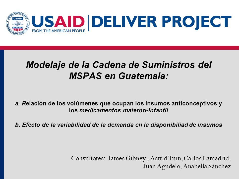 Modelaje de la Cadena de Suministros del MSPAS en Guatemala: a. Relación de los volúmenes que ocupan los insumos anticonceptivos y los medicamentos ma