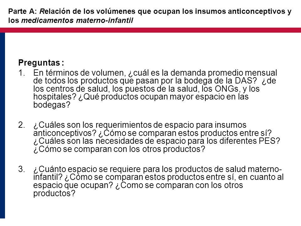 Parte A: Relación de los volúmenes que ocupan los insumos anticonceptivos y los medicamentos materno-infantil Preguntas : 1.En términos de volumen, ¿c