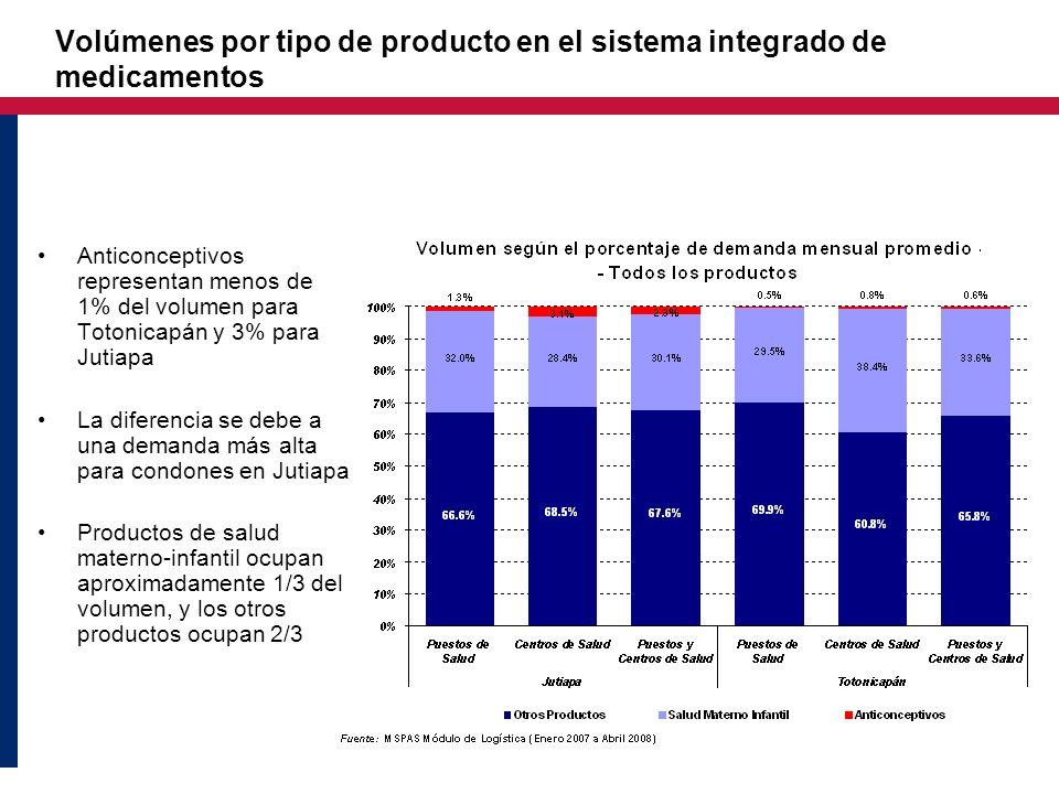 Anticonceptivos representan menos de 1% del volumen para Totonicapán y 3% para Jutiapa La diferencia se debe a una demanda más alta para condones en J
