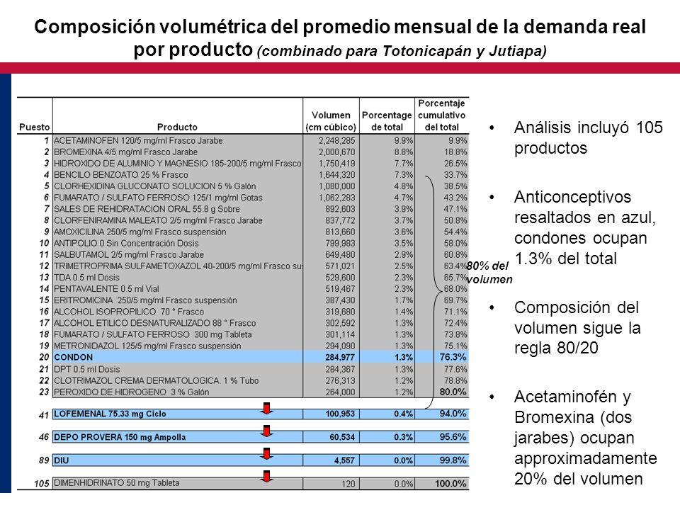 Composición volumétrica del promedio mensual de la demanda real por producto (combinado para Totonicapán y Jutiapa) Análisis incluyó 105 productos Ant