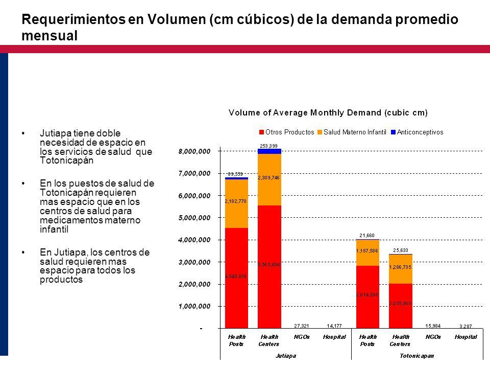 Requerimientos en Volumen (cm cúbicos) de la demanda promedio mensual Jutiapa tiene doble necesidad de espacio en los servicios de salud que Totonicap