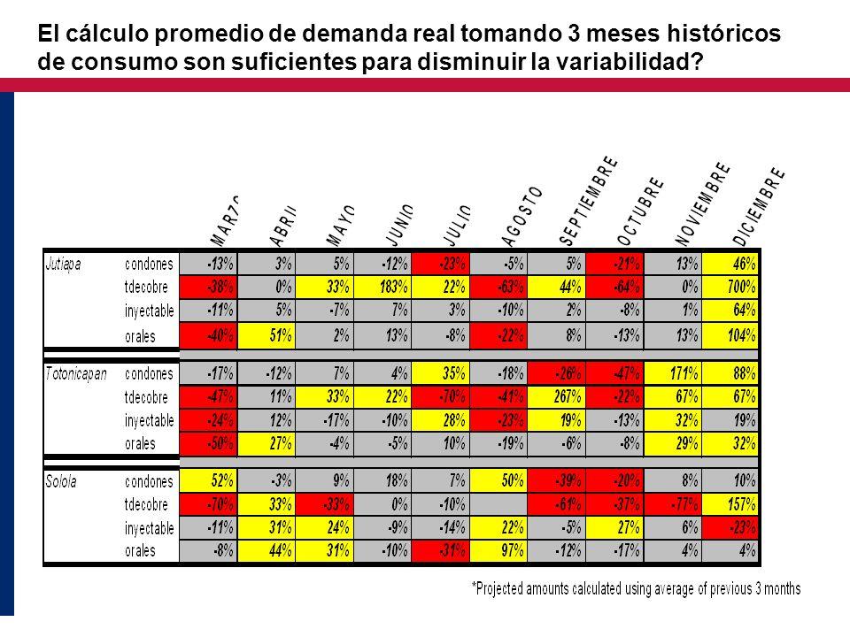 El cálculo promedio de demanda real tomando 3 meses históricos de consumo son suficientes para disminuir la variabilidad?