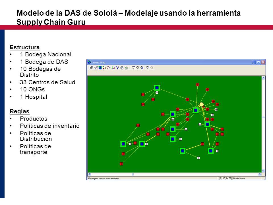 Modelo de la DAS de Sololá – Modelaje usando la herramienta Supply Chain Guru Estructura 1 Bodega Nacional 1 Bodega de DAS 10 Bodegas de Distrito 33 C