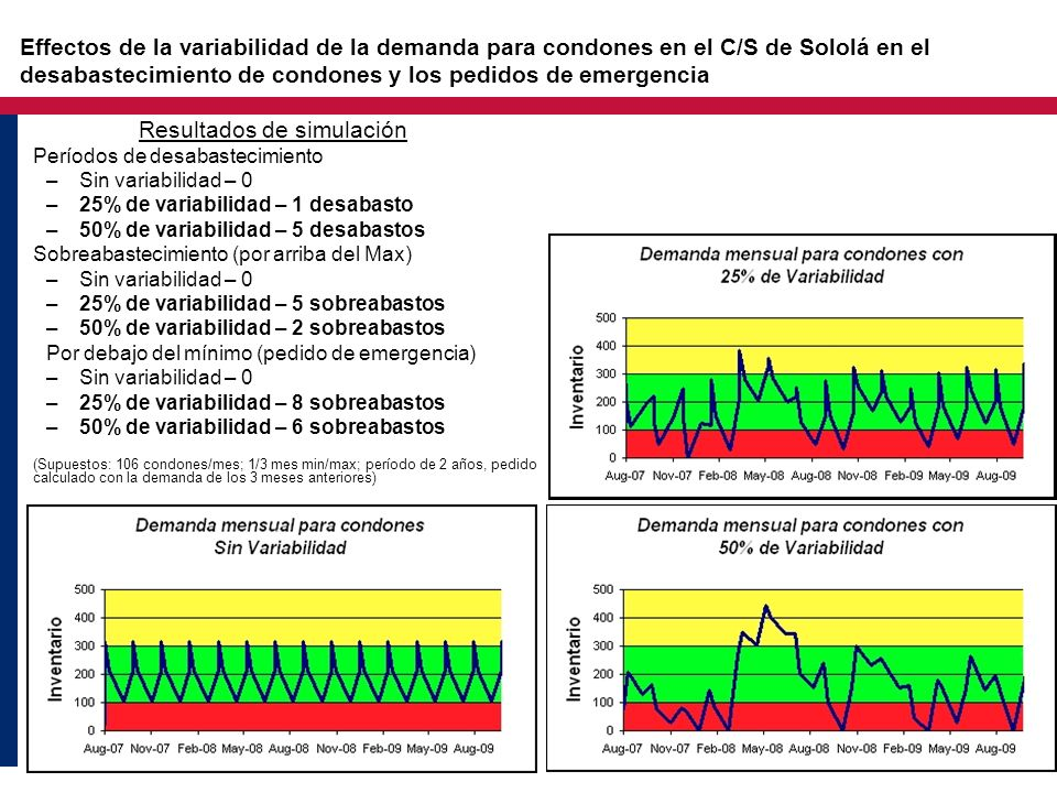 Effectos de la variabilidad de la demanda para condones en el C/S de Sololá en el desabastecimiento de condones y los pedidos de emergencia Resultados