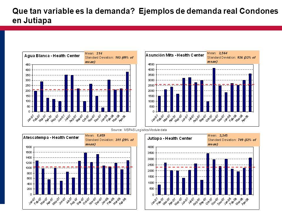 Source: MSPAS Logistics Module data Que tan variable es la demanda? Ejemplos de demanda real Condones en Jutiapa