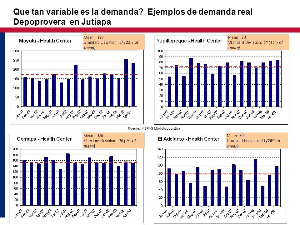 Que tan variable es la demanda? Ejemplos de demanda real Depoprovera en Jutiapa Fuente: MSPAS Módulo Logística